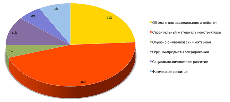 спрос на игрушки по категориям ФГОС ДО